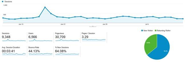 The Longley Group tracks everything in Google Analytics.